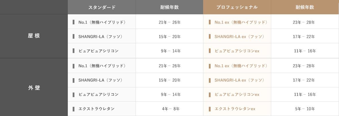 各取り扱い塗料の耐候年数の表