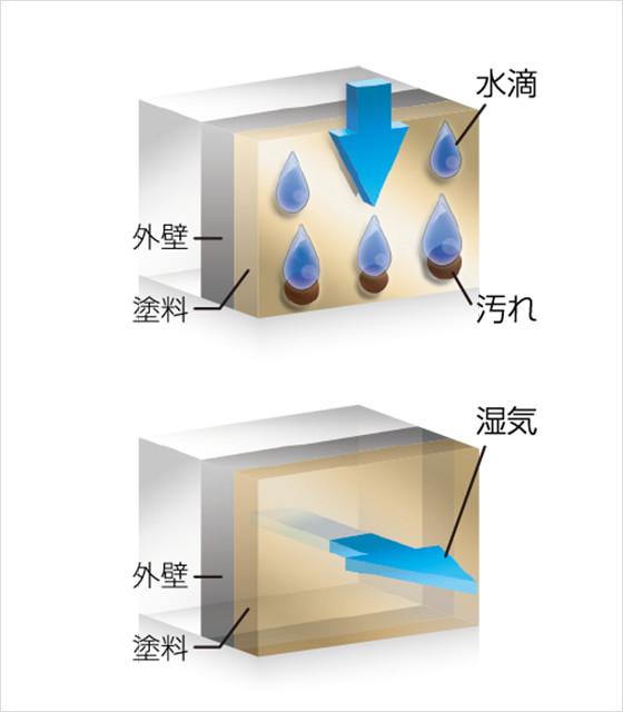 汚れにも強い力を発揮する「超低汚染機能」の説明図